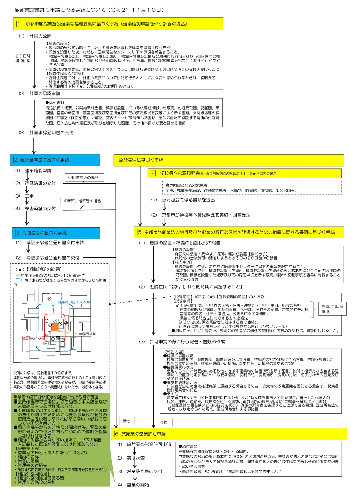 Procedures for Application for a License to Operate a Ryokan (Guesthouse/Airbnb) Business [November 10, 2020]